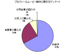 プロフィールムービー制作に関するアンケート