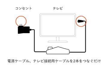 まごチャンネル接続方法
